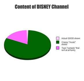 Content of DISNEY Channel
