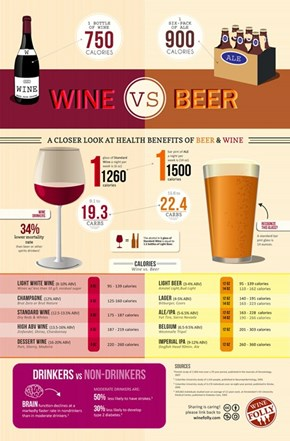THe Easiest Caloric Comparison of Wine vs. Beer Chart