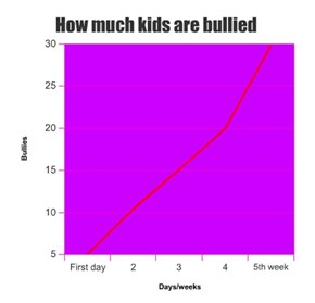 How much kids are bullied