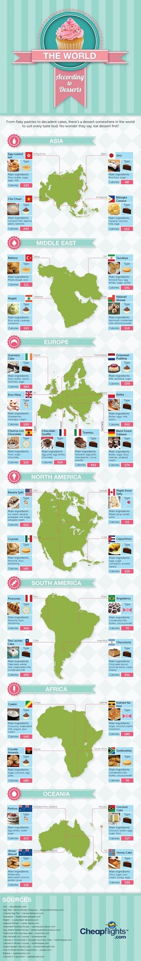 The World According To Desserts