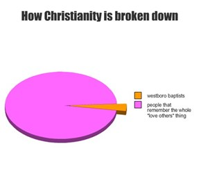 How Christianity is Broken Down