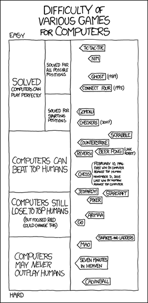 XKCD: Game AIs