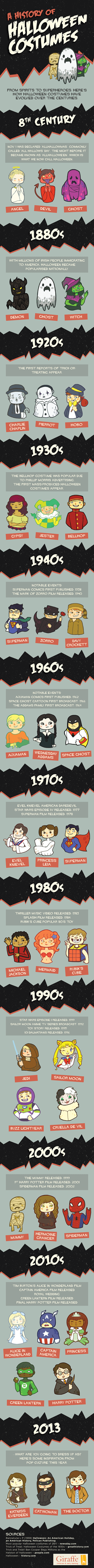 A History of Halloween Costumes