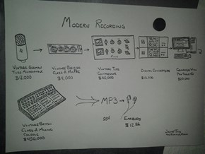How Music Is Made
