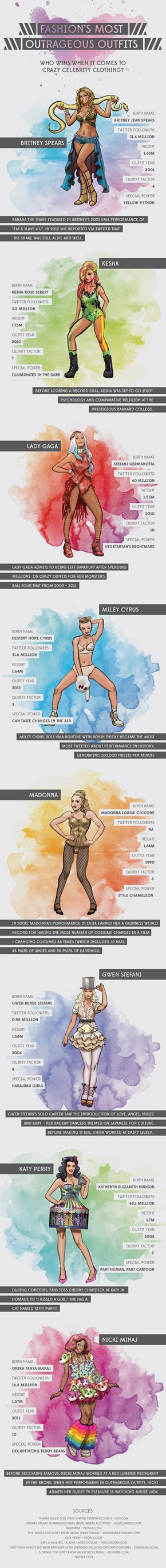 Fashion's Most Outrageous Outfits [Infographic]