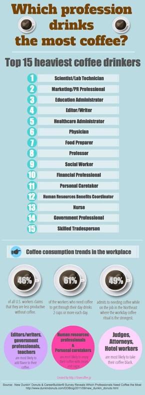 Like Coffee? Then Major in a Field That Drinks a Lot of It!