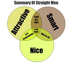 Summary Of Straight Men