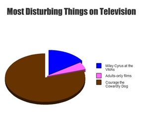 Most Disturbing Things on Television