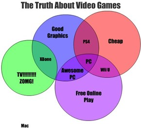 The Truth About Video Games