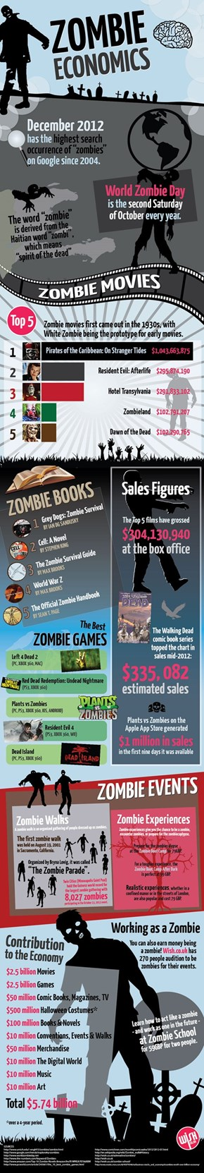 How Much is The Zombie Economy Worth?