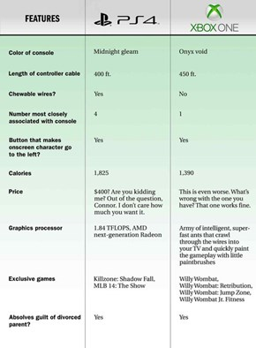 Xbox One Vs. PlayStation 4 Side by Side Comparison