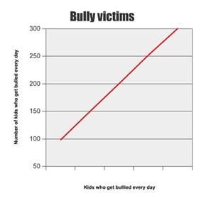 Bully victims