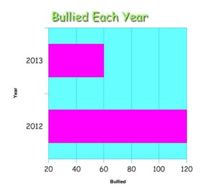Bullied Each Year
