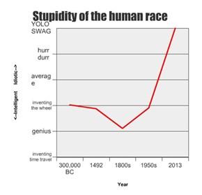 Stupidity of the human race