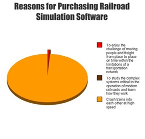 Reasons for Purchasing Railroad Simulation Software