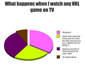 What happens when I watch any NRL game on TV