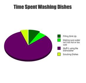 Time Spent Washing Dishes