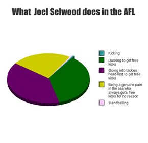 What  Joel Selwood does in the AFL