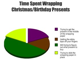 Time Spent Wrapping Christmas/Birthday Presents