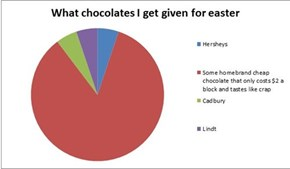 What chocolates I get given for easter