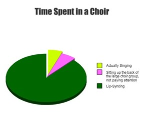 Time Spent in a Choir