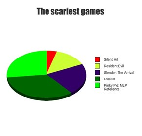The scariest games