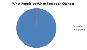 What People do When Facebook Changes