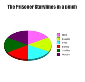 The Prisoner Storylines in a pinch