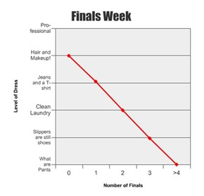 The Fashion of Finals Week