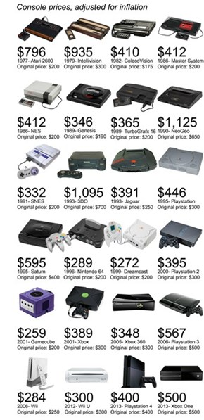 How Much Would Your Favorite Console Cost Today?