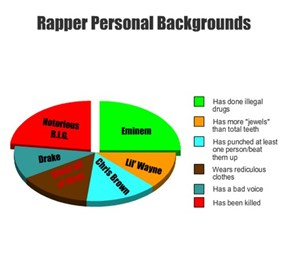 Rapper Personal Backgrounds