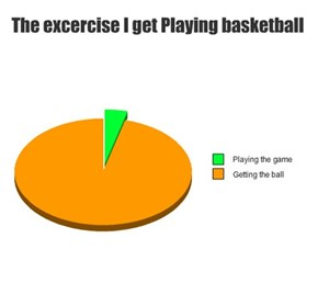 The excercise I get Playing basketball