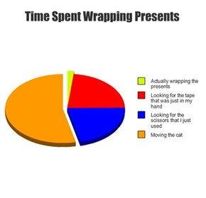 Time Spent Wrapping Presents