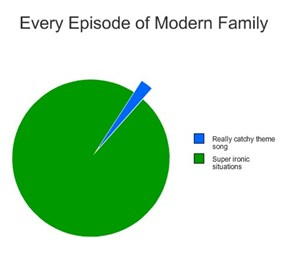 Every Episode of Modern Family