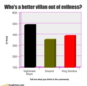 Who's a better villan out of evilness?