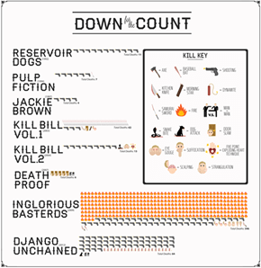 A Body Count of QuentinTarantino's fims