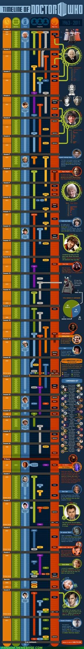 The Timey Wimey Timeline