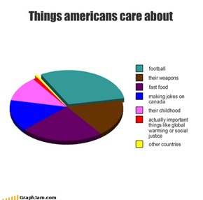Things americans care about
