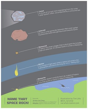 Infographic of the Day: Near-Earth Objects Have Different Names for Different Sizes