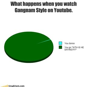 What happens when you watch Gangnam Style on Youtube.