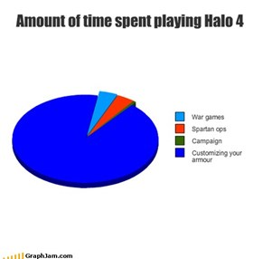 Amount of time spent playing Halo 4