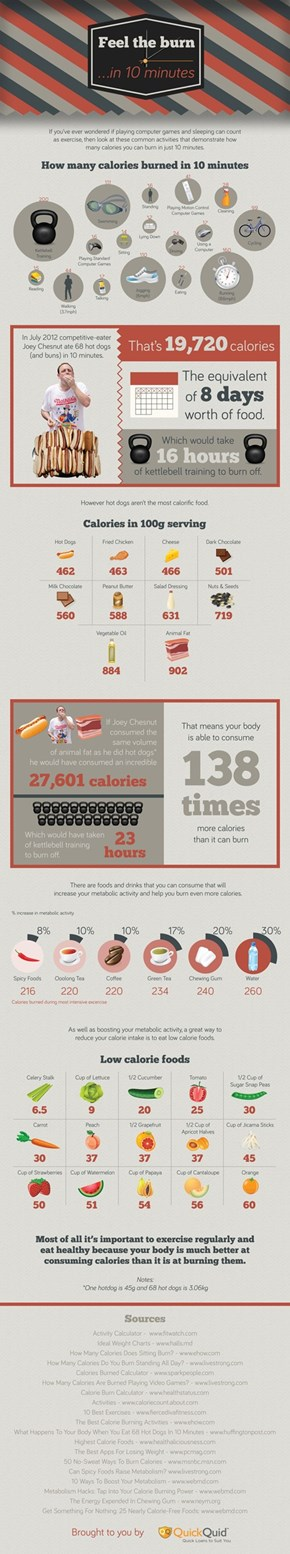 Feel The Burn in 10 Minutes [Infographic]