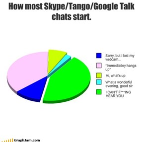 How most Skype/Tango/Google Talk chats start.