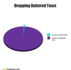 Dropping Buttered Toast