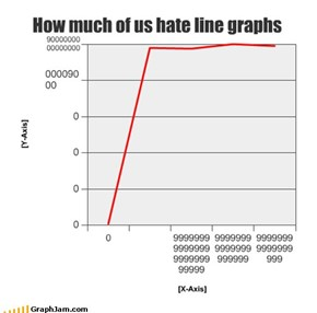 How much of us hate line graphs