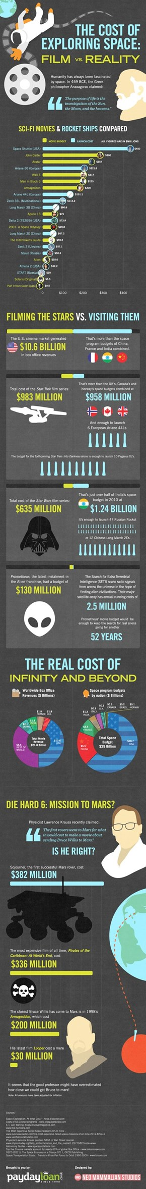 The Cost of Exploring Space: Film vs. Reality [Infographic]