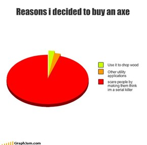 Reasons i decided to buy an axe