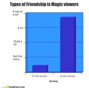 Types of Friendship is Magic viewers
