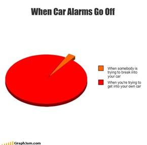 When Car Alarms Go Off