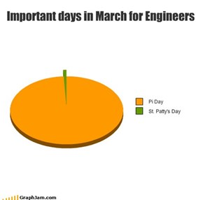 Important days in March for Engineers